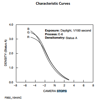 ektachrome curves.PNG