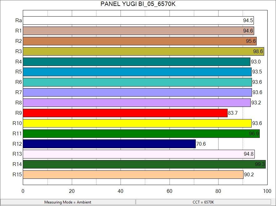 PANEL YUGI BI_05_6570K_ColorRendering.jpg